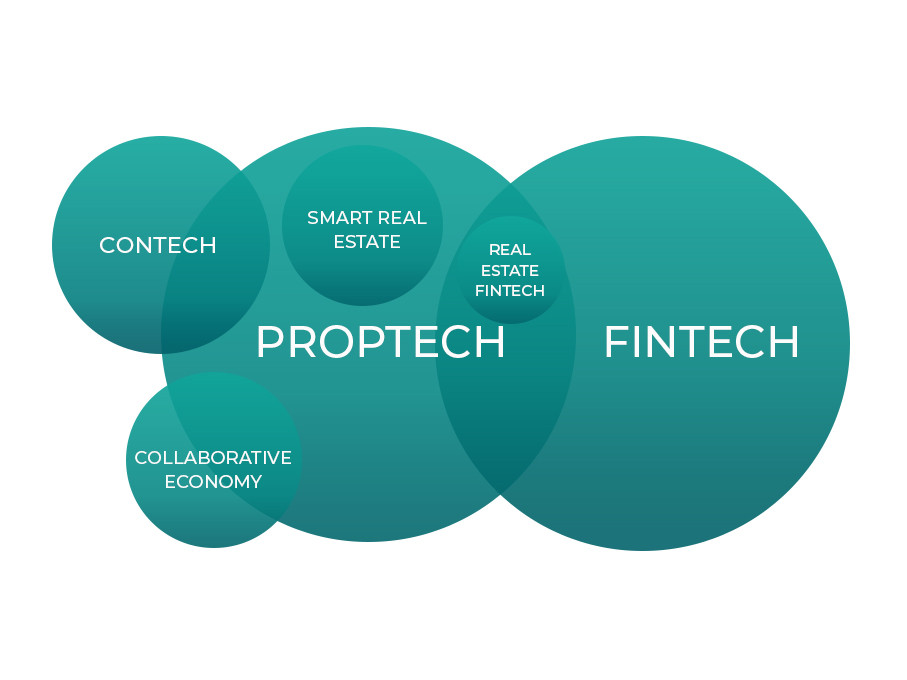 PropTech position in tech innovations